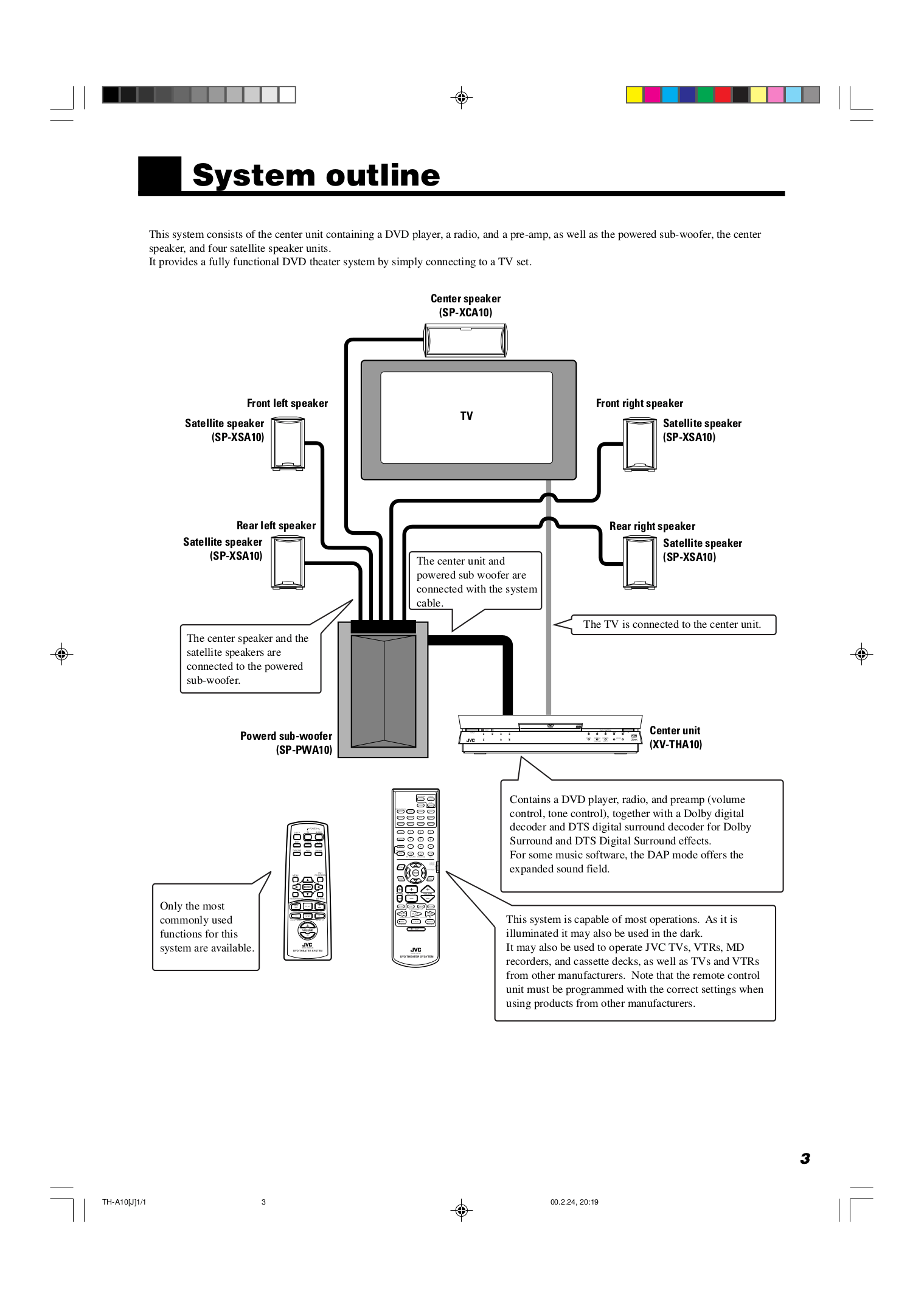 PDF manual for JVC Home Theater TH-A10R
