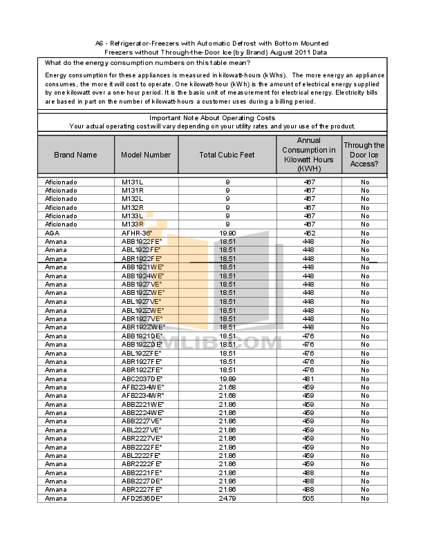 Download free pdf for Haier PBFS21EDBS Refrigerator manual