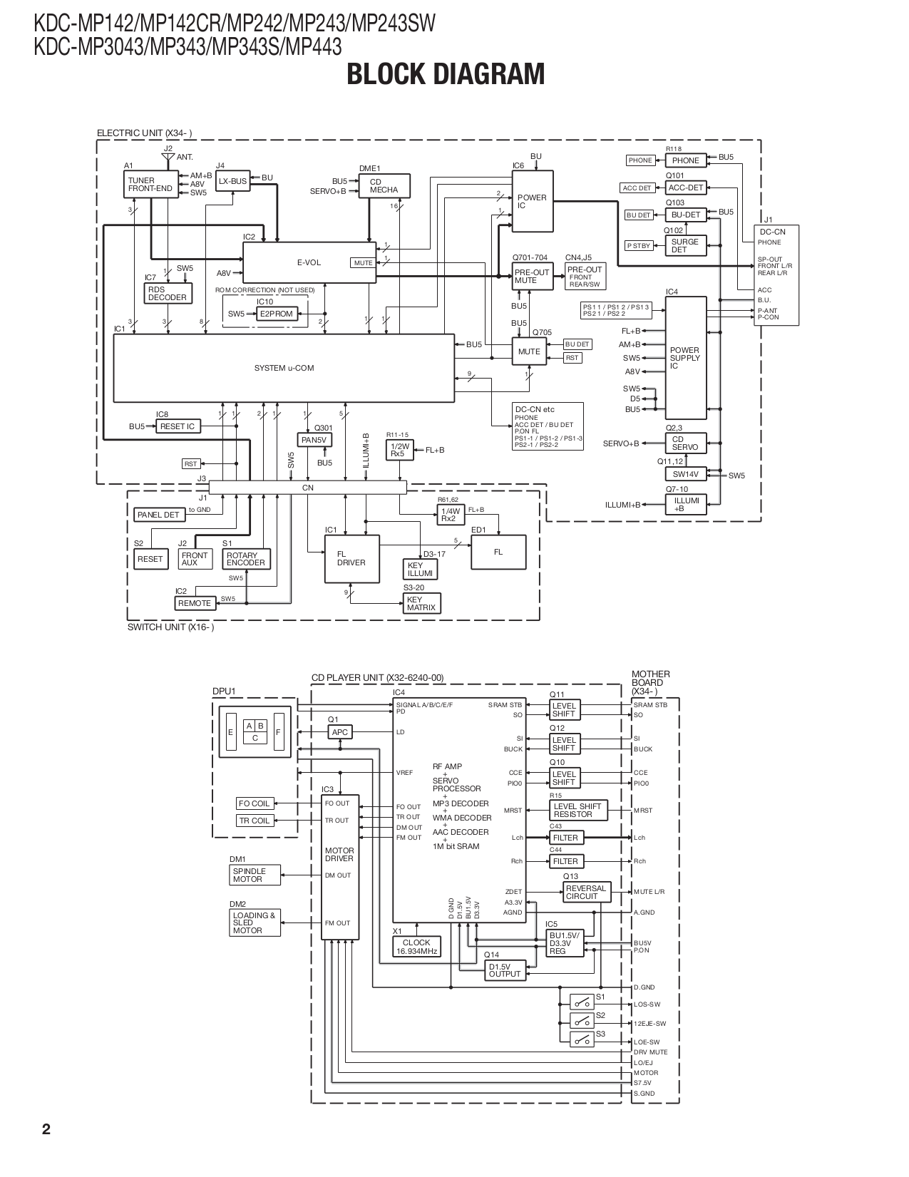 hight resolution of kenwood kdc mp142 manual rh signaturepedagogies org uk kenwood model kdc wiring diagram kenwood kdc