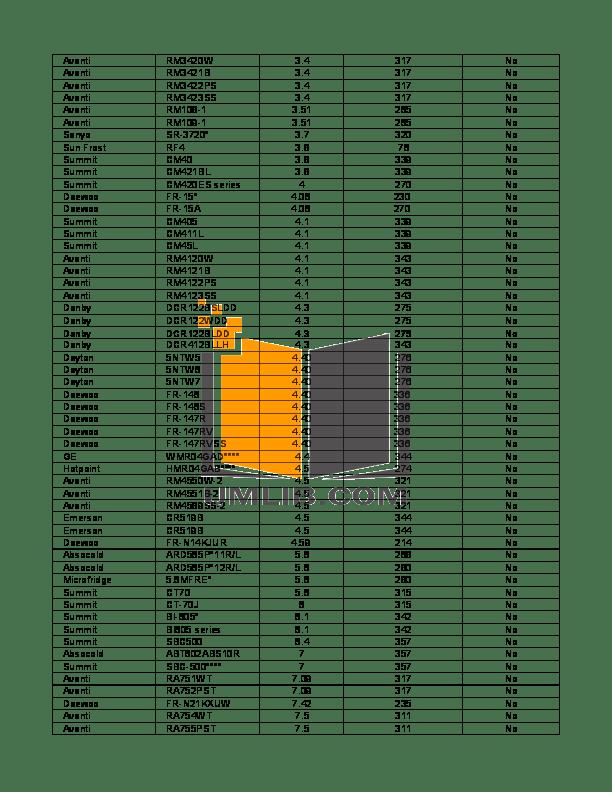 PDF manual for Avanti Refrigerator RA752PST