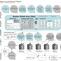 Oracle Database 11g Architecture Diagram With Explanation Activity Swimlanes Ss64 Com