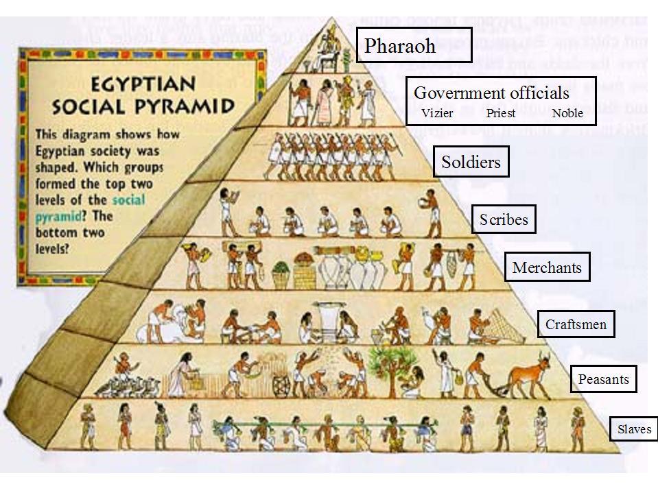 Sumerian Social Pyramid