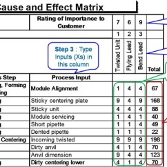 Cause And Effect Diagram Six Sigma Dodge Electronic Power Steering Matrix Lee Ky Others