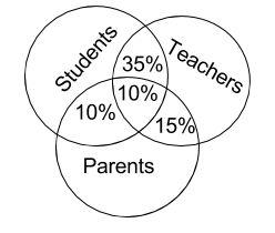 Logical Venn Diagrams for SSC exam