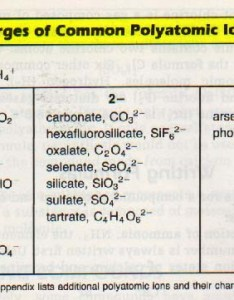 Picture also monoatomic and polyatomic ions ssc chemistry rh sscchemistry weebly