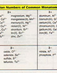 Polyatomic ions also monoatomic and ssc chemistry rh sscchemistry weebly