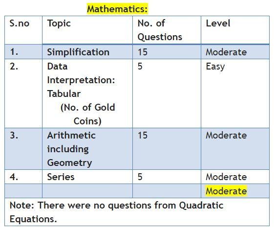 Maths analysis