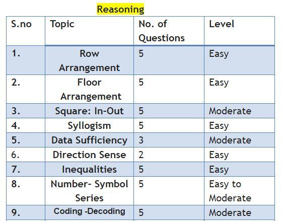 IBPS clerk reasoning analysis