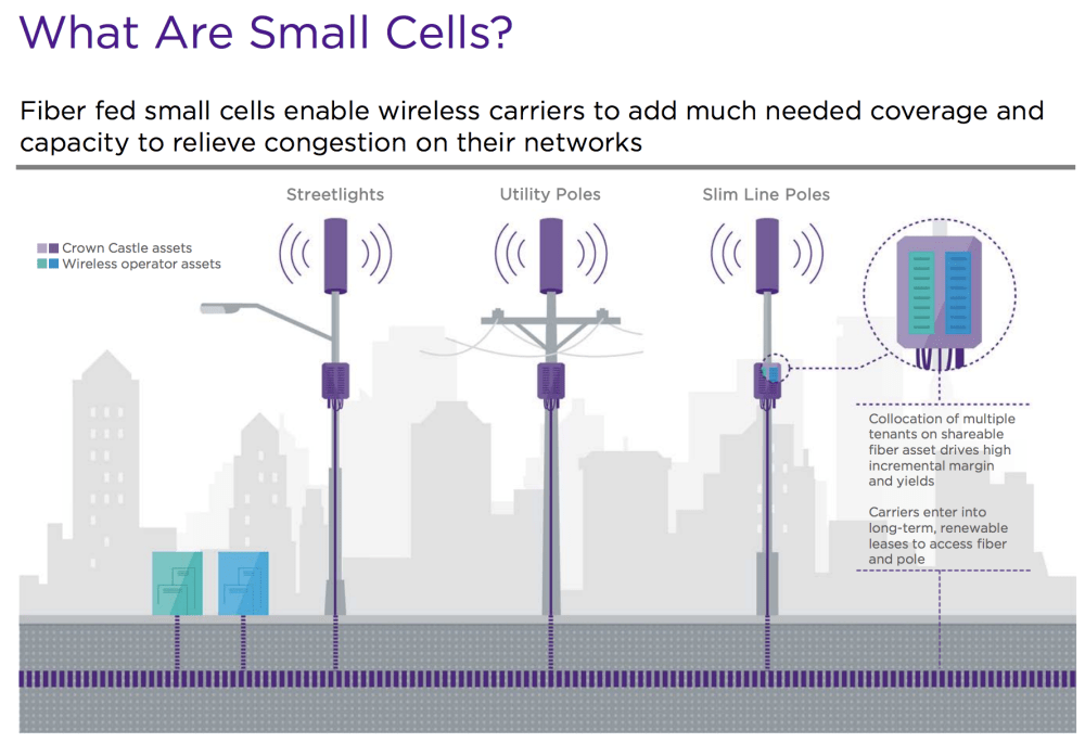 medium resolution of  including utility poles or street lights small cells are commonly utilized by wireless carriers in denser more urban areas to augment the capacity