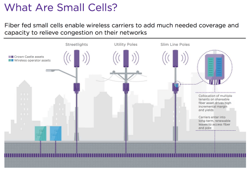 small resolution of  including utility poles or street lights small cells are commonly utilized by wireless carriers in denser more urban areas to augment the capacity