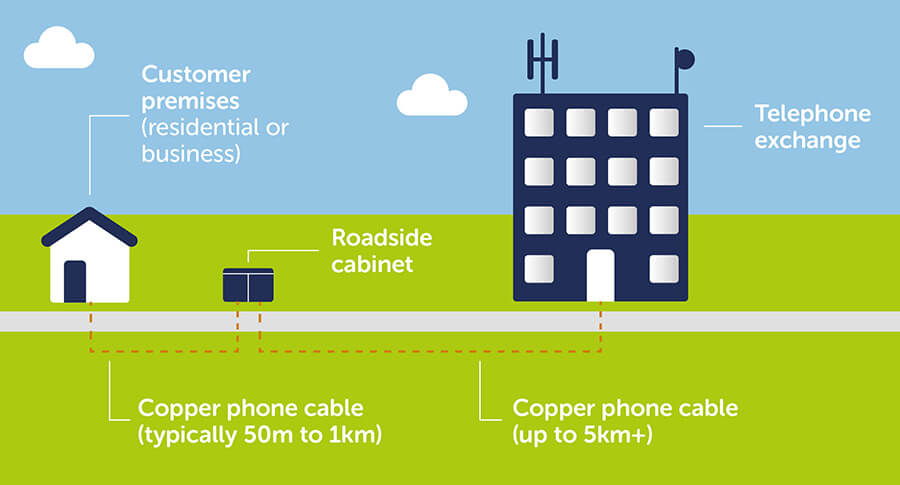 bt phone cable wiring diagram mono jack cabinets cables explained how fibre broadband works sse showing copper up to 5 km or more between a telephone exchange