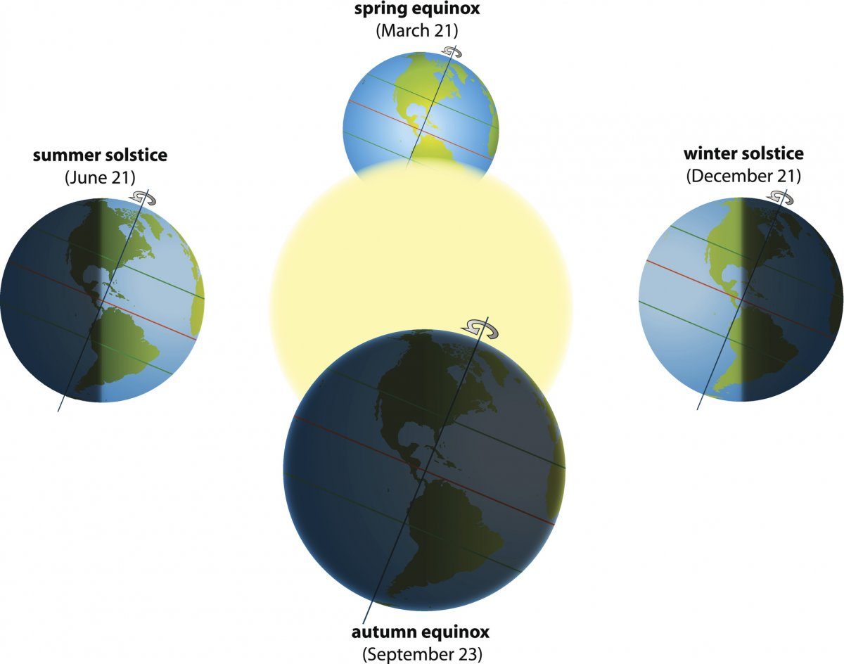 Summer Solstice Why Today Feels Like The Longest Day Of