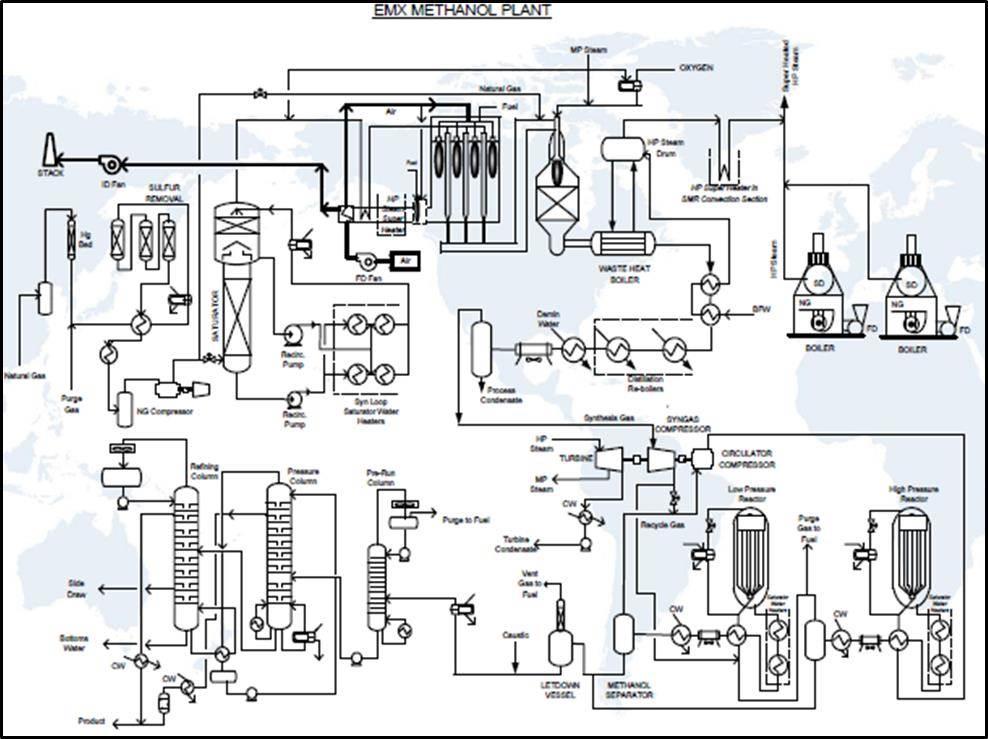 Industria Petroquímica en Chile: Caso Complejo de Metanol