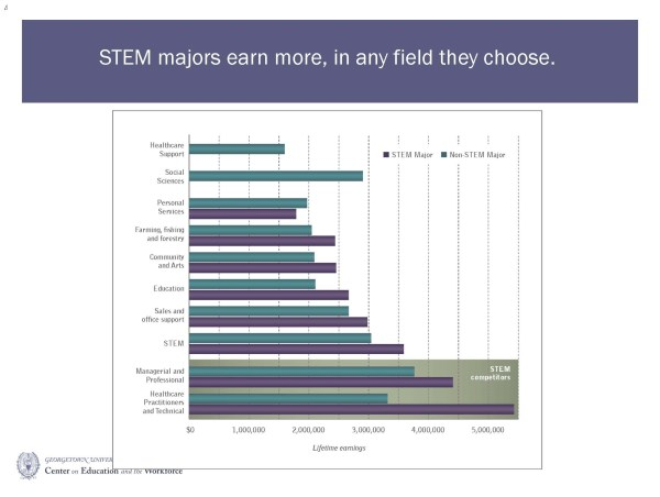 Post #8 Stem Subjects Careers Ssingh5
