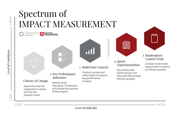 A Playbook for Designing Social Impact Measurement