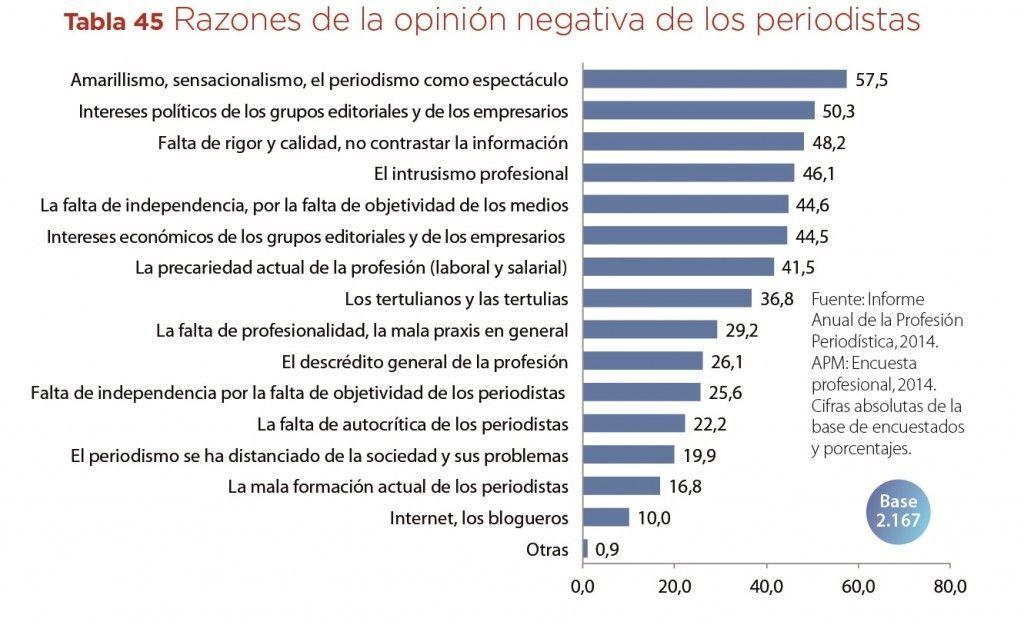 Razones de la opinion negativa de los medios de los propios periodistas Fuente Informe prof 2014. APM