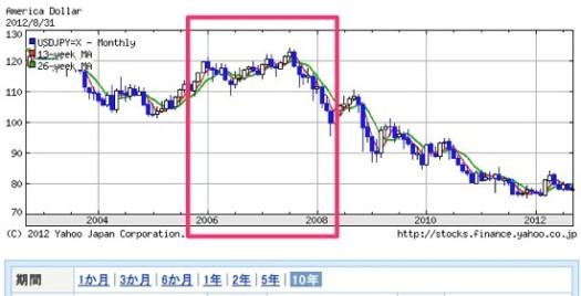 アメリカ ドル  日本 円 USDJPY 外国為替  Yahoo ファイナンス