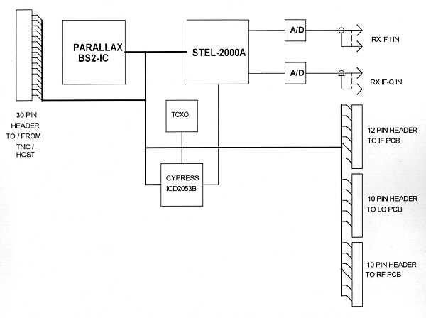 Another SSS Online Ham Radio SST Design