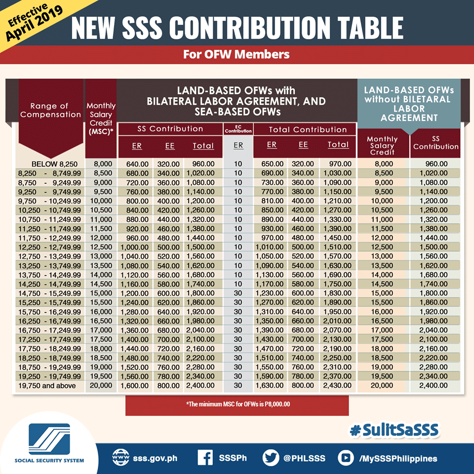 SSS-Contribution-table-2018