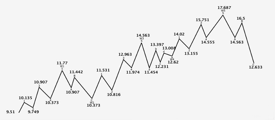 LEAP Still Reaching Price Targets
