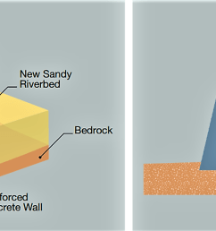 left schematic cross section of a sand dam right sand accumulates until [ 1758 x 572 Pixel ]