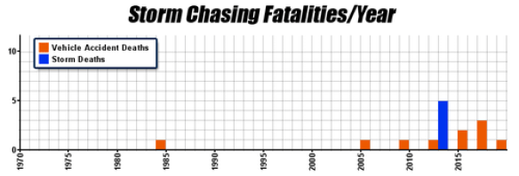 A MUST READ! Storm chasing fatalities since the inception of