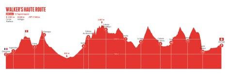 Höhenprofil der Walker's Haute Route