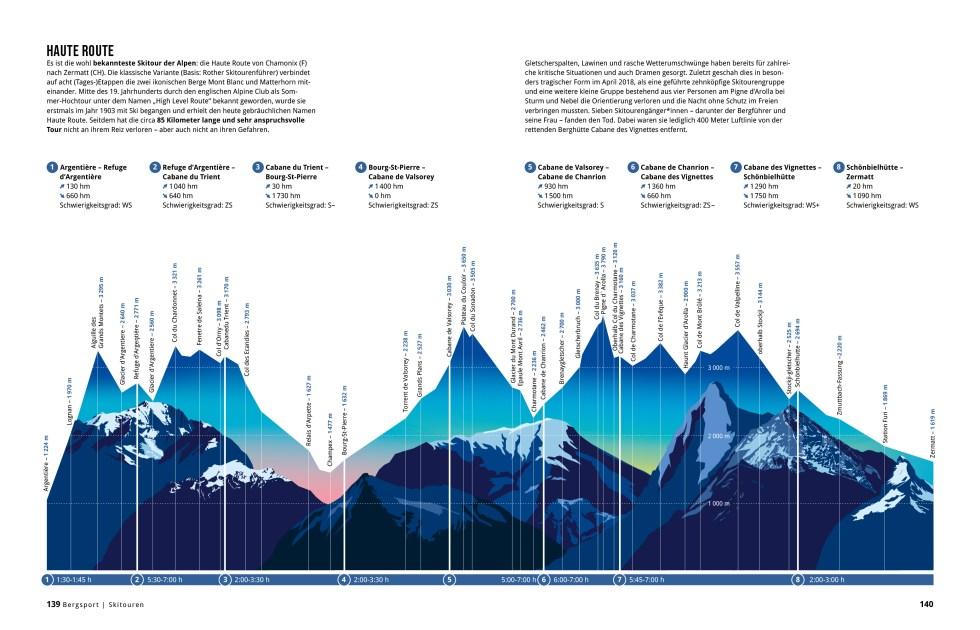 Illustration der Haute Route Skitour aus Das Alpenbuch