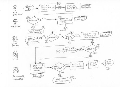 small resolution of interview the team to get a rough sketch of the process
