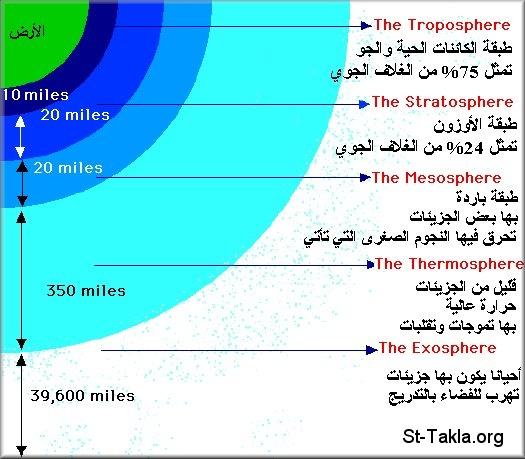 طبقات الغلاف الجوي www-St-Takla-org__At