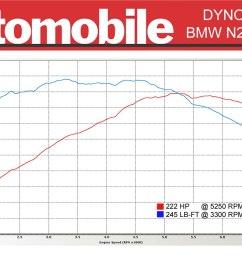 bmw n20 dyno test chart 2012 bmw 328i n20 dyno results automobile magazine [ 1500 x 938 Pixel ]