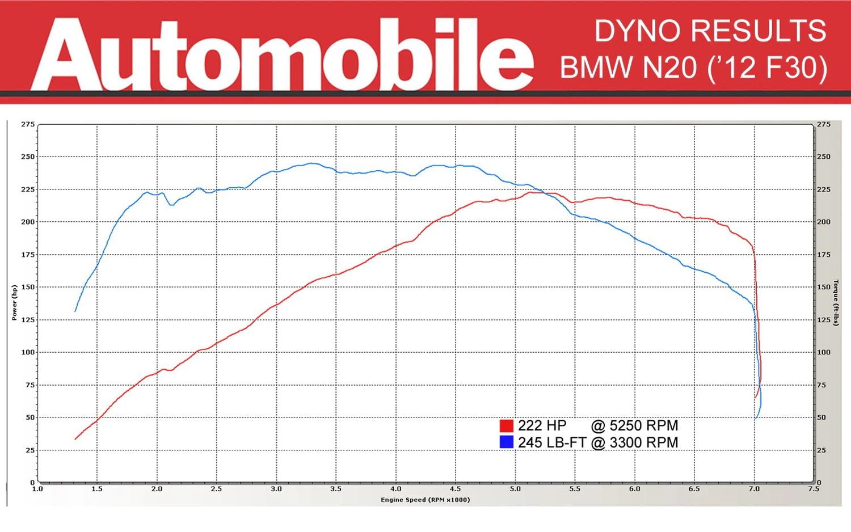 hight resolution of bmw n20 dyno test chart 2012 bmw 328i n20 dyno results automobile magazine