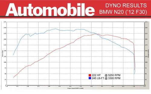 small resolution of bmw n20 dyno test chart 2012 bmw 328i n20 dyno results automobile magazine