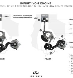 game changer infiniti u0027s vc t variable compression engineinfiniti engine diagram 7 [ 2048 x 1360 Pixel ]