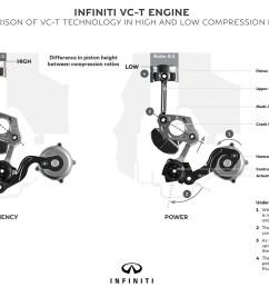 game changer infiniti s vc t variable compression engine infiniti fx35 engine diagram infiniti engine diagram [ 2048 x 1360 Pixel ]