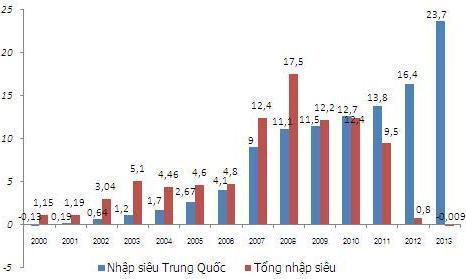 Nhập siêu từ Trung Quốc so với tổng nhập siêu từ tất cả các quốc gia giai đoạn 2000 - 2013. Đơn vị: tỷ USD. Nguồn: Tổng cục Hải quan