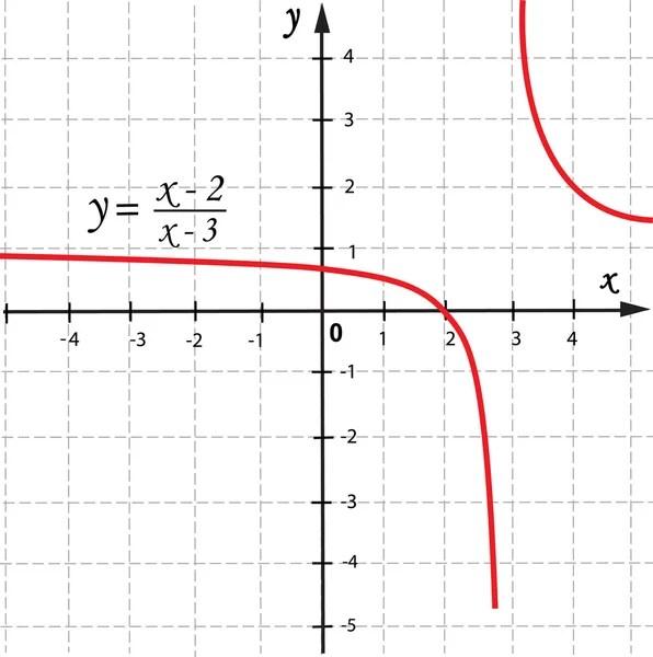 Equations Stock Vectors, Royalty Free Equations