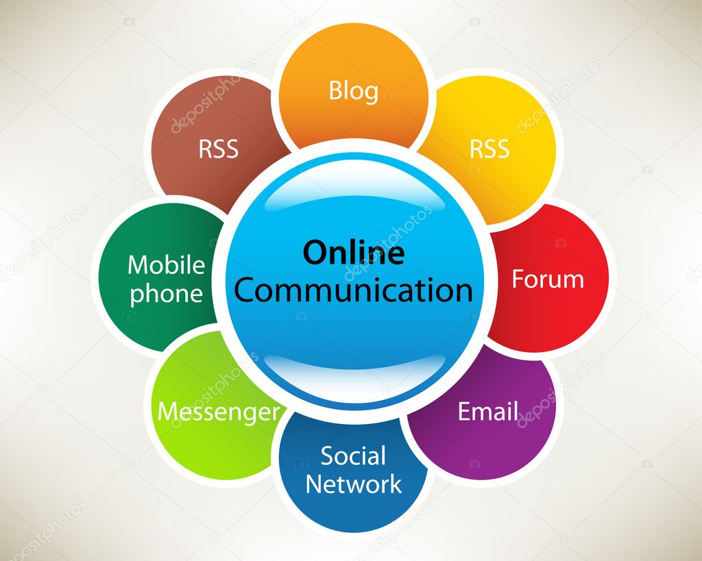 communication cycle diagram simple electric circuit worksheet utjecaj online komunikacije na bliskost prijateljstava on