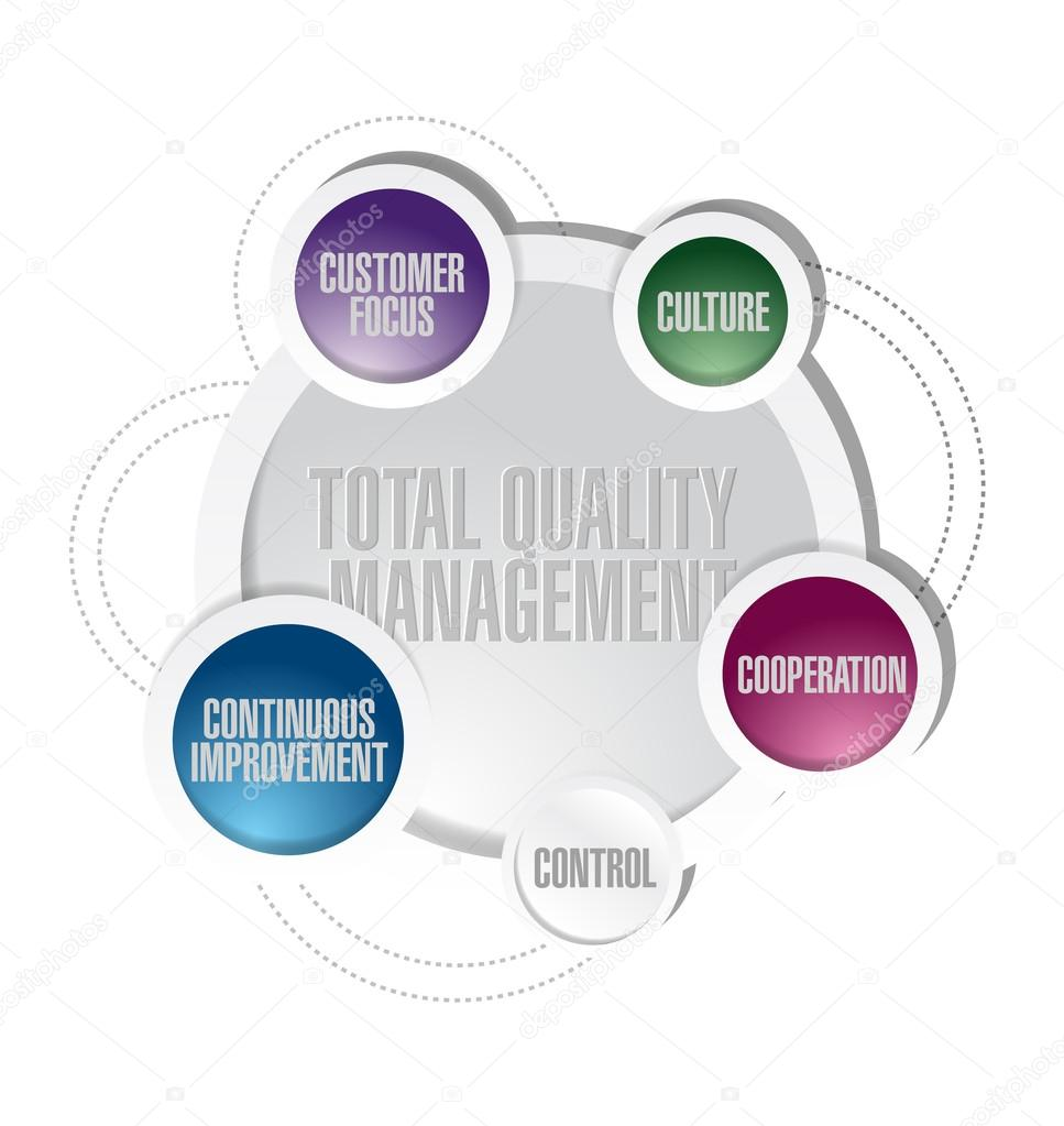 hight resolution of total quality management cycle diagram concept stock photo