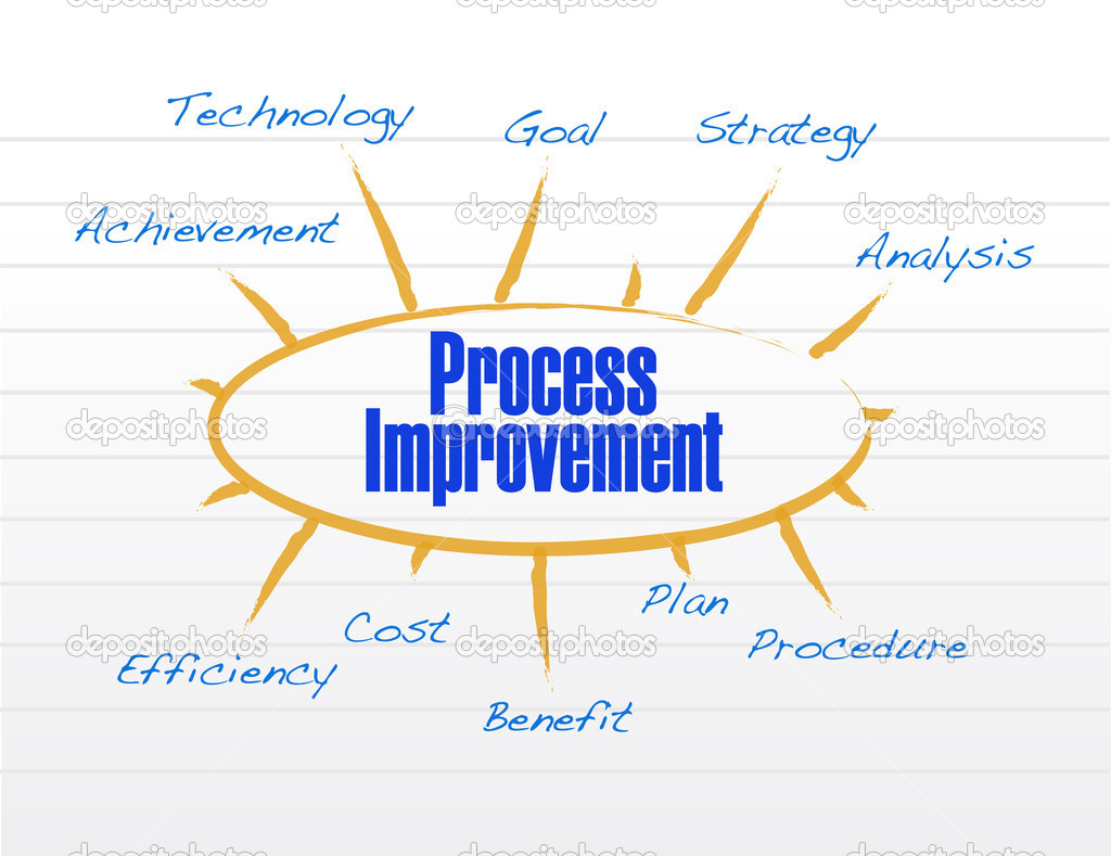 Process Improvement Model Illustration Design