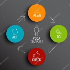 Pdca Cycle Diagram Pioneer Avh X8700bt Spotify Installieren Plan Do Check Act Schema  Stock Vector