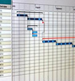 chiudere il colpo di un diagramma di gantt dettagliata che illustra un progetto di attivit foto di fbatista72 [ 1023 x 793 Pixel ]