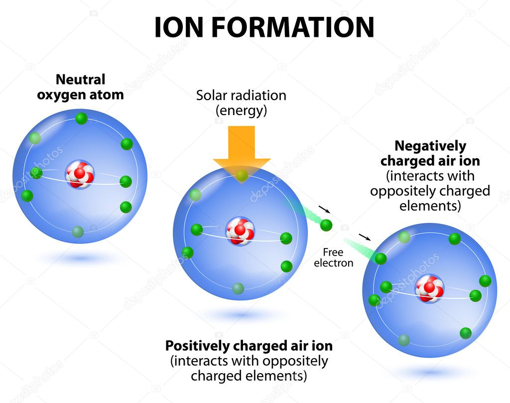 hight resolution of air ions formation diagram oxygen atoms stock vector