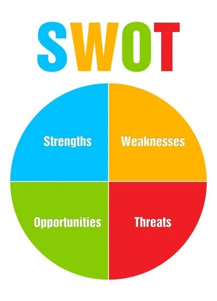 Barevný kruh, diagram, obrázek swot analýza podniku - Stock obrázek