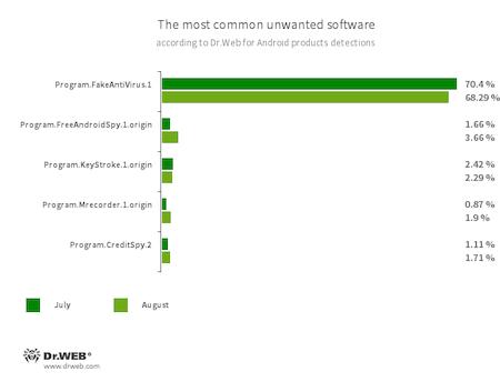 Según los datos de los productos antivirus Dr.Web para Android #drweb
