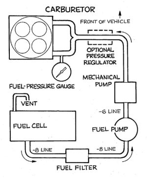 Fuel System  Delivery, Tech & Diagrams  Hot Rod Network