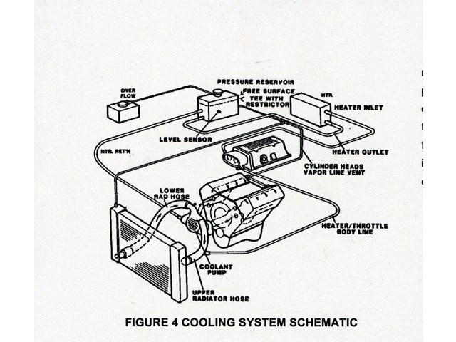 Gen II Chevy Small Block Engine