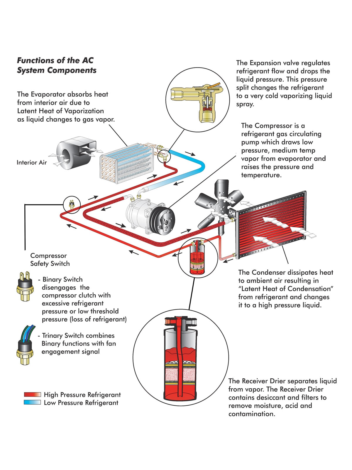 Car Air Conditioning System Further Car Engine Cooling System Diagram