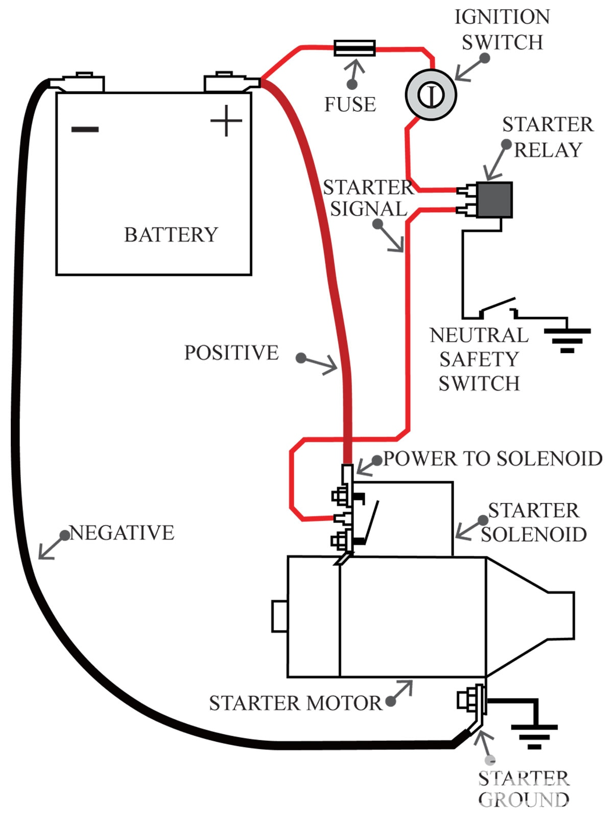 57 Chevy Starter Wiring Diagram. Chevy. Auto Wiring Diagram