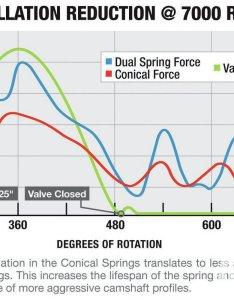 As the graph shows since design of conical spring effectively reduces oscillation   also how to choose right valve springs hot rod network rh hotrod